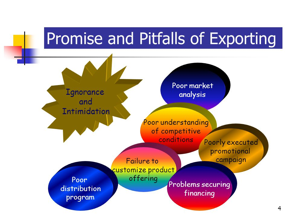 McGraw-Hill/Irwin © 2003 The McGraw-Hill Companies, Inc., All Rights Reserved. 15-4 4 Promise and Pitfalls of Exporting Ignorance and Intimidation Poo