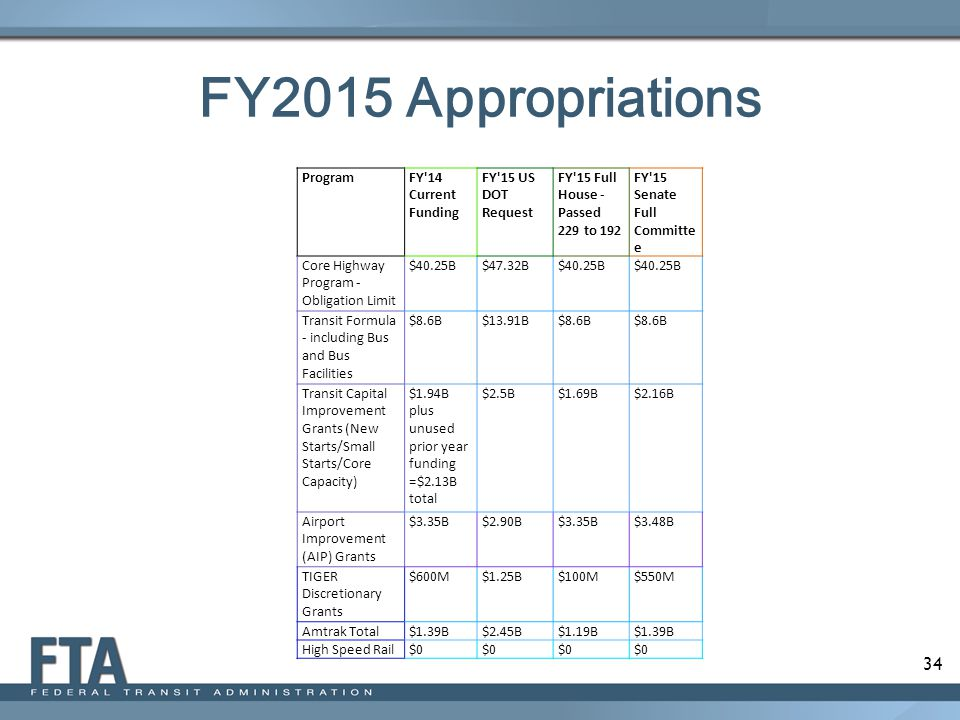 34 FY2015 Appropriations ProgramFY 14 Current Funding FY 15 US DOT Request FY 15 Full House - Passed 229 to 192 FY 15 Senate Full Committe e Core Highway Program - Obligation Limit $40.25B$47.32B$40.25B Transit Formula - including Bus and Bus Facilities $8.6B$13.91B$8.6B Transit Capital Improvement Grants (New Starts/Small Starts/Core Capacity) $1.94B plus unused prior year funding =$2.13B total $2.5B$1.69B$2.16B Airport Improvement (AIP) Grants $3.35B$2.90B$3.35B$3.48B TIGER Discretionary Grants $600M$1.25B$100M$550M Amtrak Total$1.39B$2.45B$1.19B$1.39B High Speed Rail$0