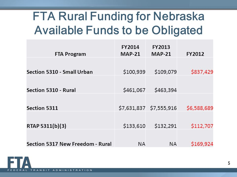 5 FTA Rural Funding for Nebraska Available Funds to be Obligated FTA Program FY2014 MAP-21 FY2013 MAP-21FY2012 Section 5310 - Small Urban$100,939$109,079$837,429 Section 5310 - Rural$461,067$463,394 Section 5311$7,631,837$7,555,916$6,588,689 RTAP 5311(b)(3)$133,610$132,291$112,707 Section 5317 New Freedom - RuralNA $169,924