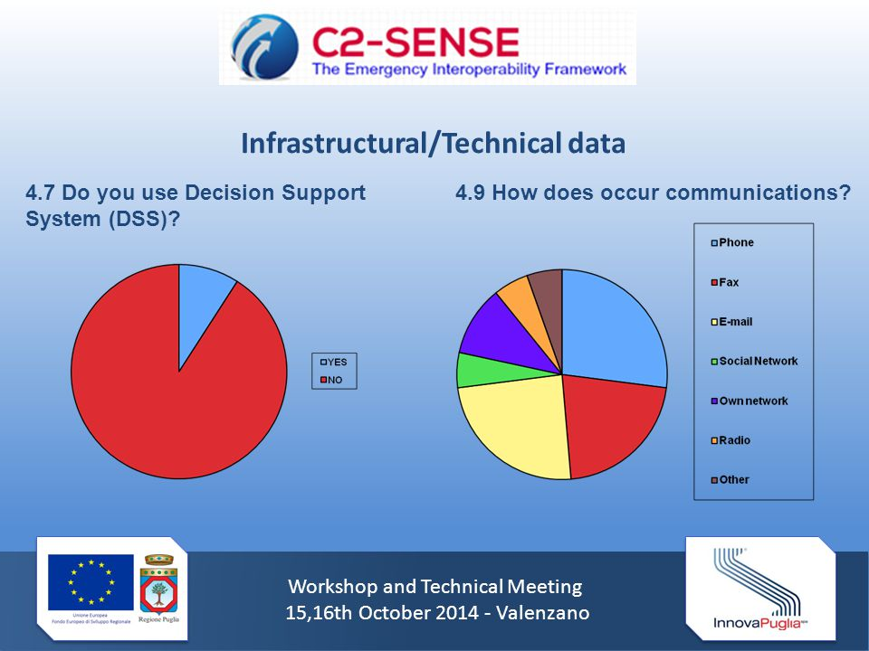 Workshop and Technical Meeting 15,16th October 2014 - Valenzano 4.7 Do you use Decision Support System (DSS).