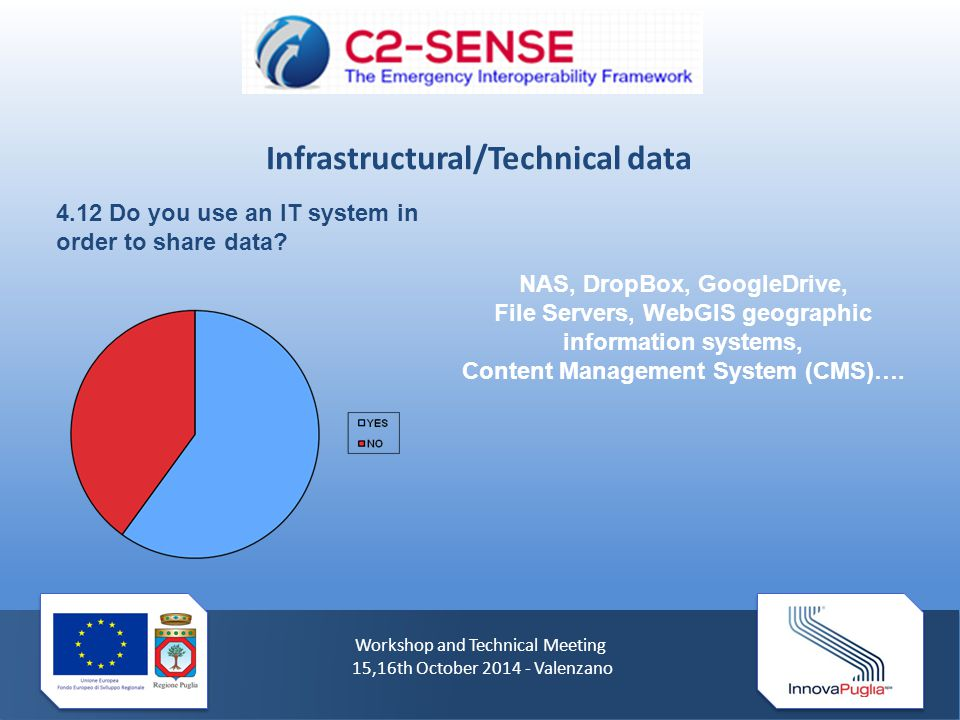 Workshop and Technical Meeting 15,16th October 2014 - Valenzano 4.12 Do you use an IT system in order to share data.