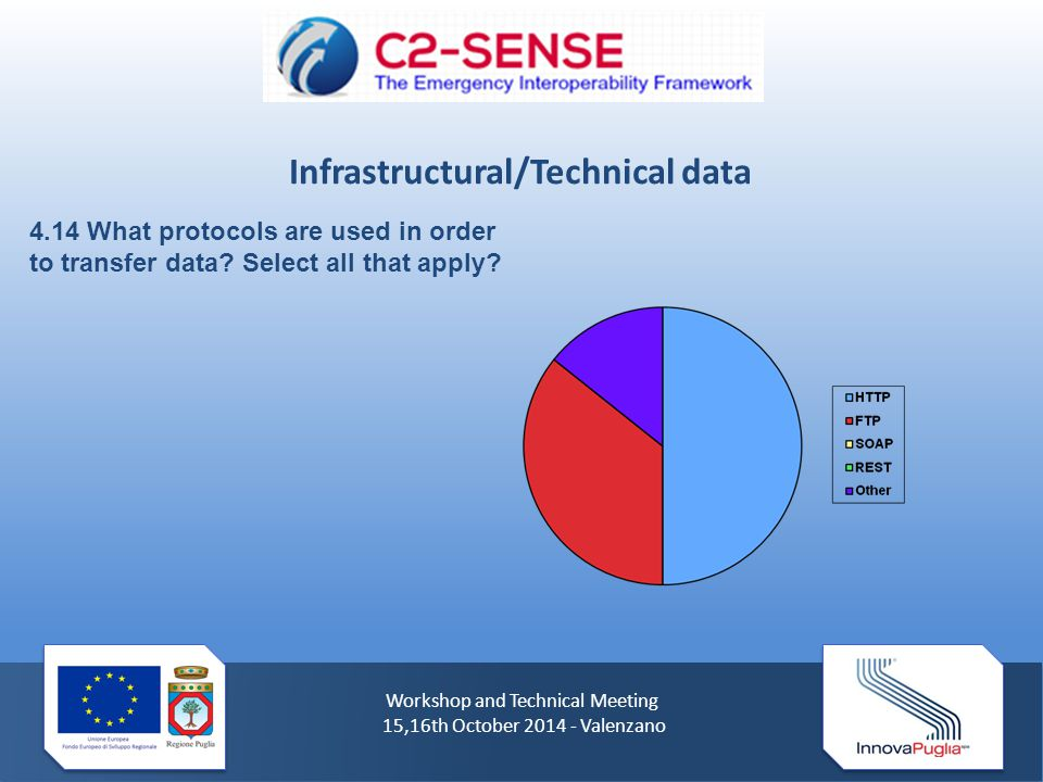 Workshop and Technical Meeting 15,16th October 2014 - Valenzano 4.14 What protocols are used in order to transfer data.
