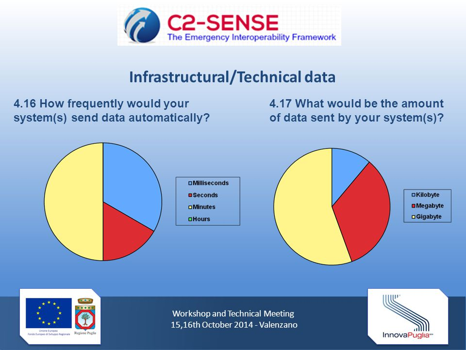 Workshop and Technical Meeting 15,16th October 2014 - Valenzano 4.16 How frequently would your system(s) send data automatically.