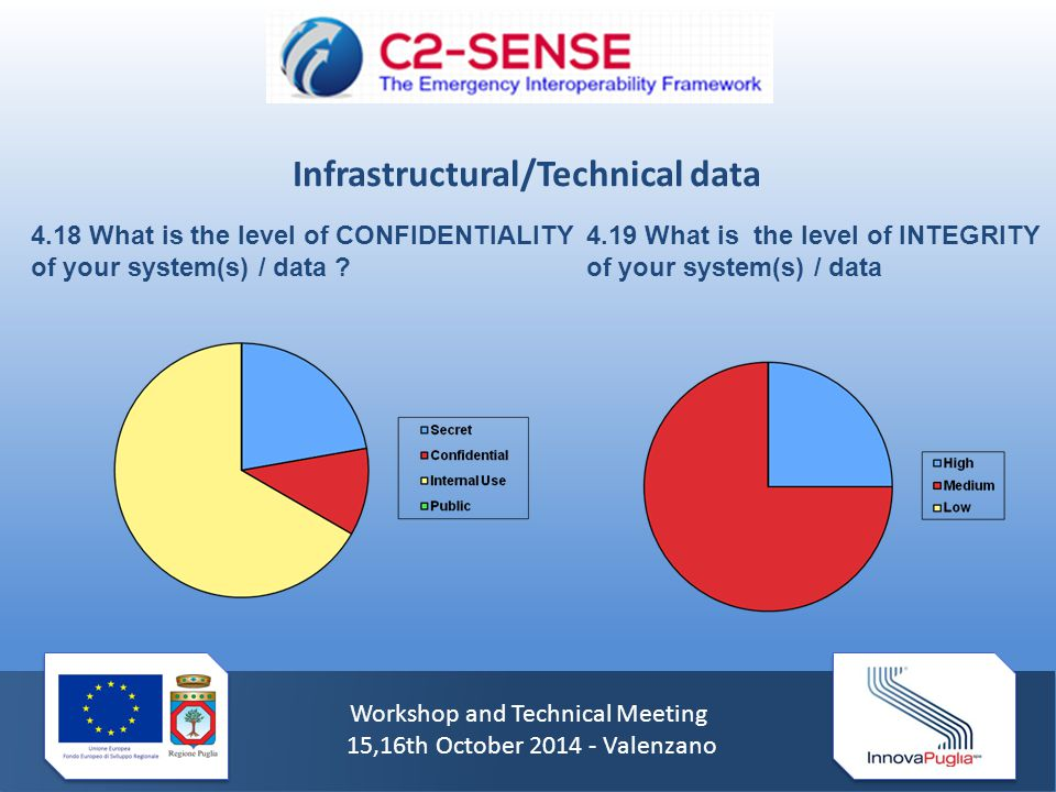 Workshop and Technical Meeting 15,16th October 2014 - Valenzano 4.18 What is the level of CONFIDENTIALITY of your system(s) / data .