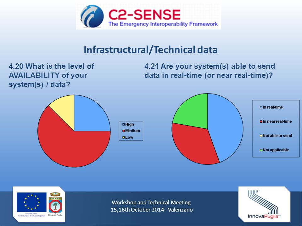 Workshop and Technical Meeting 15,16th October 2014 - Valenzano 4.20 What is the level of AVAILABILITY of your system(s) / data? 4.21 Are your system(