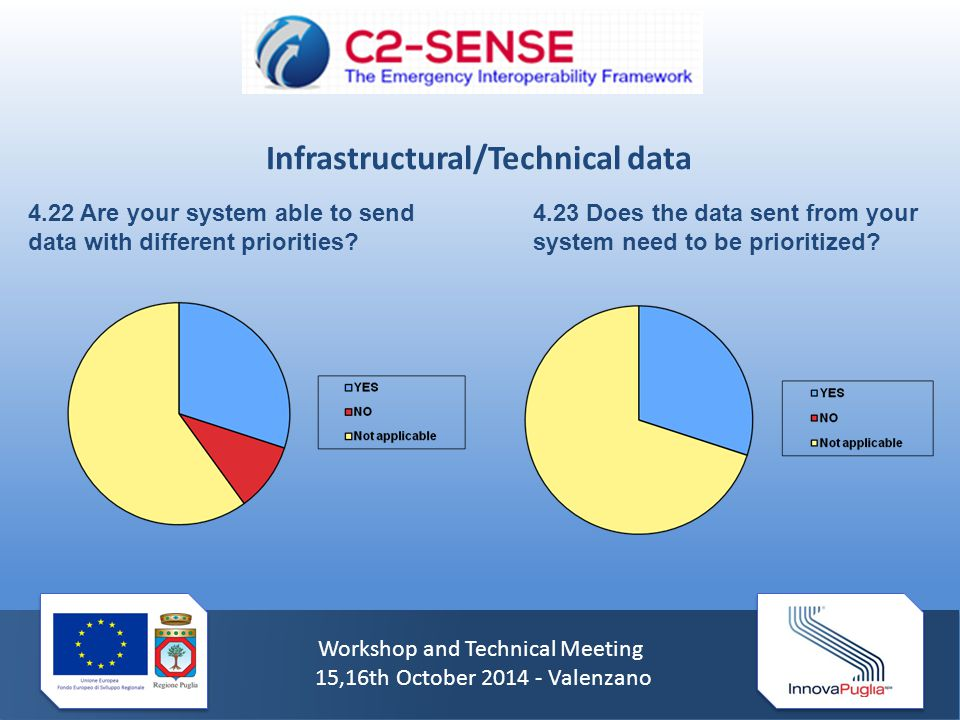 Workshop and Technical Meeting 15,16th October 2014 - Valenzano 4.22 Are your system able to send data with different priorities? 4.23 Does the data s