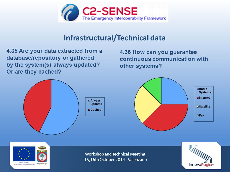 Workshop and Technical Meeting 15,16th October 2014 - Valenzano 4.35 Are your data extracted from a database/repository or gathered by the system(s) always updated.