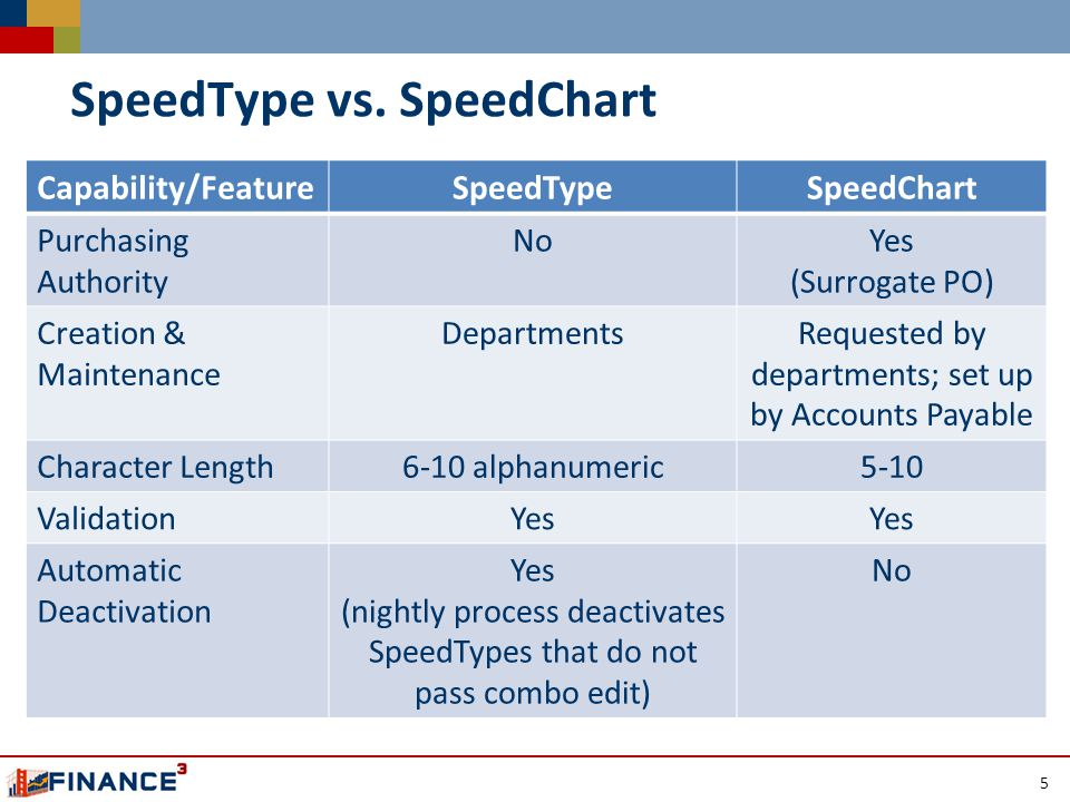SpeedType vs.