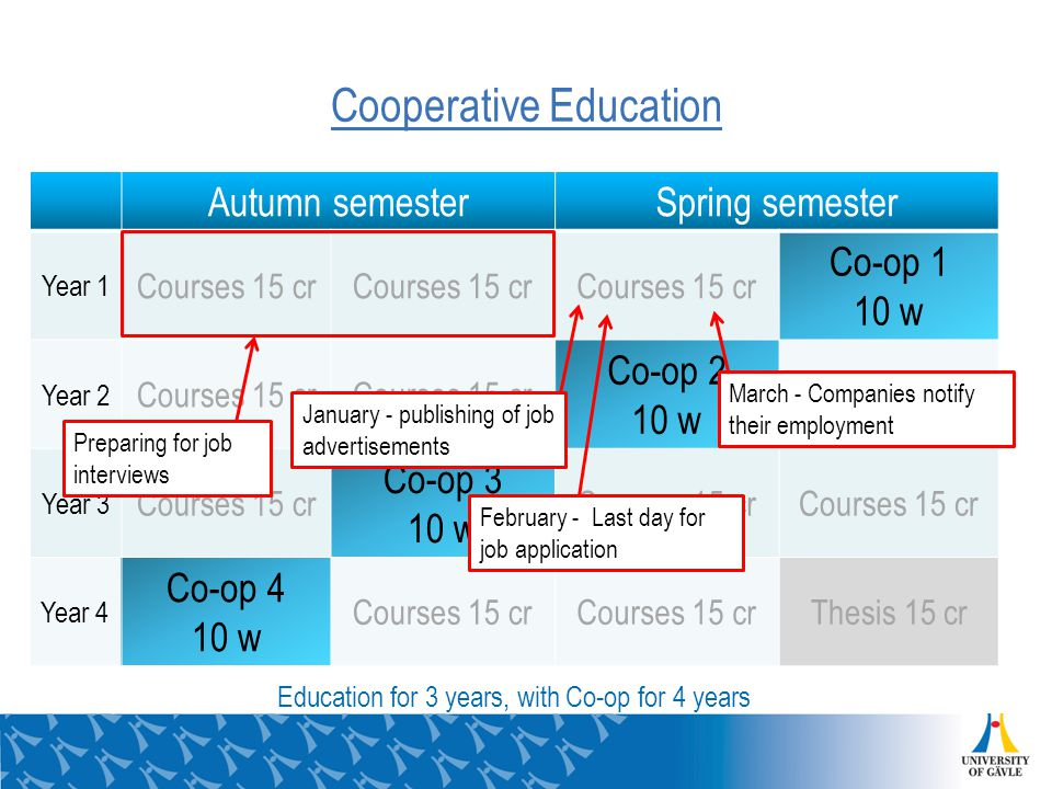 Autumn semesterSpring semester Year 1 Courses 15 cr Co-op 1 10 w Year 2 Courses 15 cr Co-op 2 10 w Courses 15 cr Year 3 Courses 15 cr Co-op 3 10 w Courses 15 cr Year 4 Co-op 4 10 w Courses 15 cr Thesis 15 cr January - publishing of job advertisements February - Last day for job application March - Companies notify their employment Cooperative Education Education for 3 years, with Co-op for 4 years Preparing for job interviews