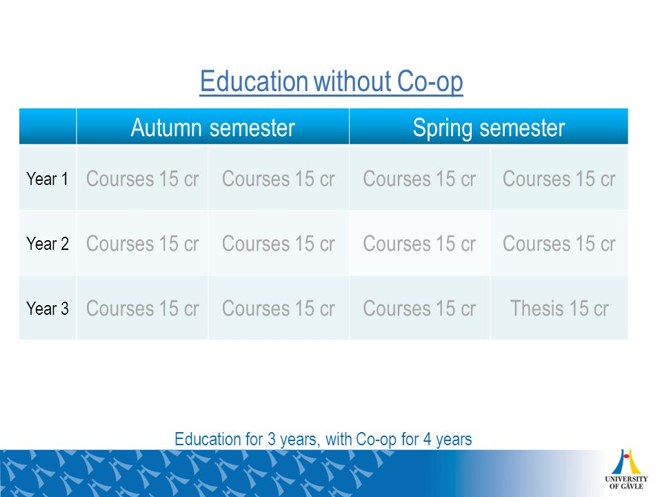 Education without Co-op Autumn semesterSpring semester Year 1 Courses 15 cr Year 2 Courses 15 cr Year 3 Courses 15 cr Thesis 15 cr Education for 3 years, with Co-op for 4 years
