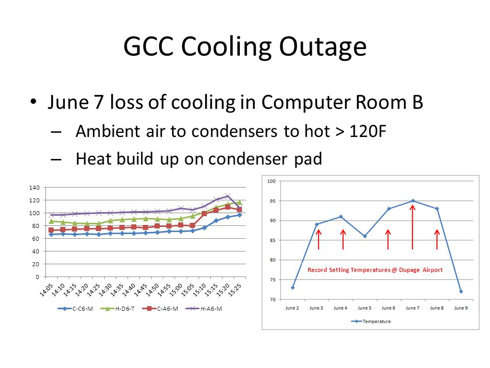 June 7 loss of cooling in Computer Room B – Ambient air to condensers to hot > 120F – Heat build up on condenser pad Record Setting Temperatures @ Dupage Airport
