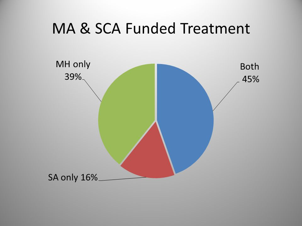 MA & SCA Funded Treatment