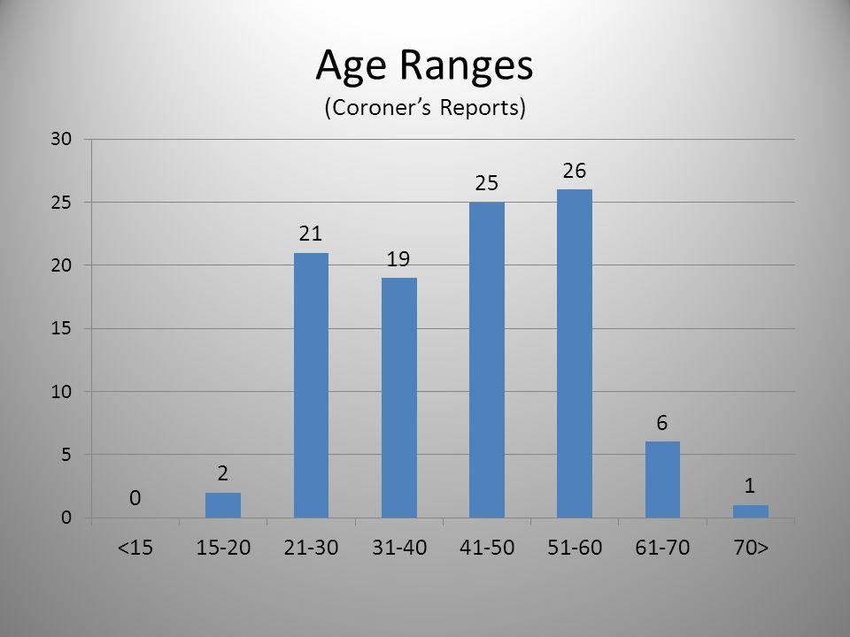 Age Ranges (Coroner's Reports)