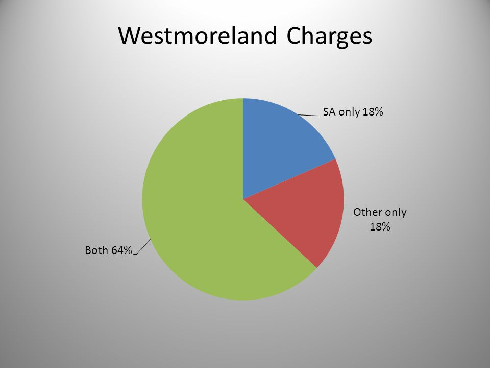 Westmoreland Charges
