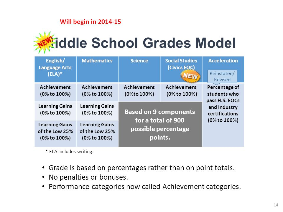 Middle School Grades Model 14 English/ Language Arts (ELA)* MathematicsScienceSocial Studies (Civics EOC) Acceleration Achievement (0% to 100%) Achievement (0% to 100%) Achievement (0%to 100%) Achievement (0% to 100%) Percentage of students who pass H.S.