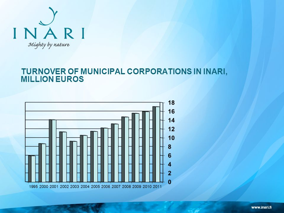 www.inari.fi TURNOVER OF MUNICIPAL CORPORATIONS IN INARI, MILLION EUROS
