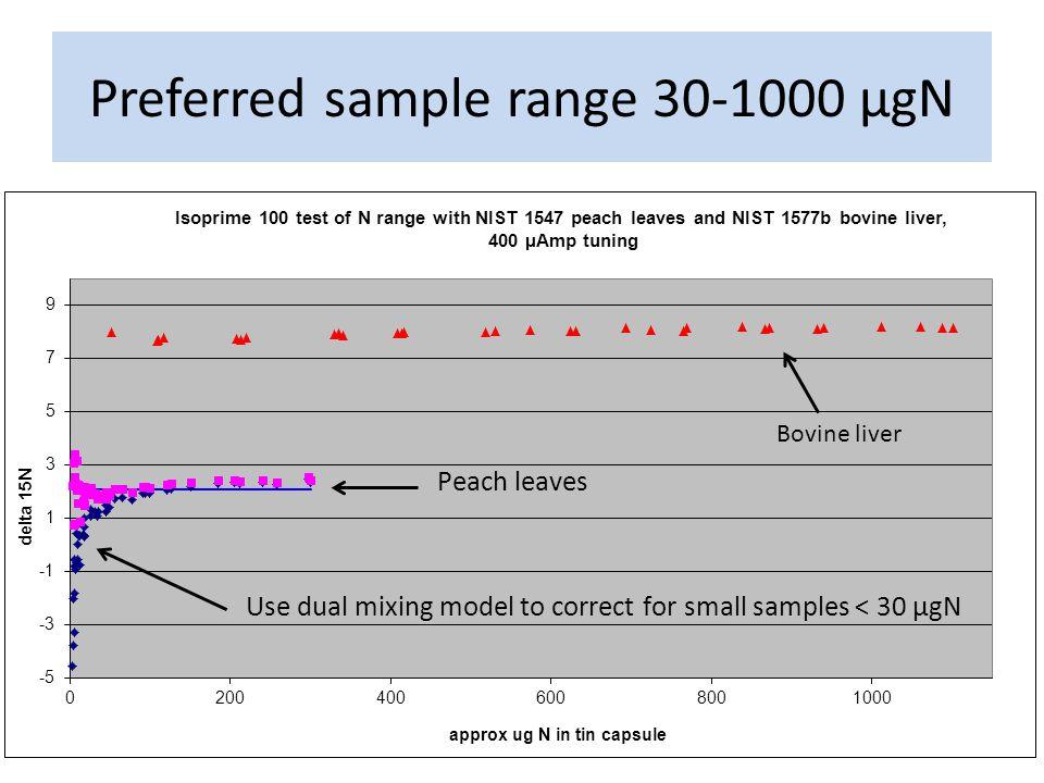 Preferred sample range 30-1000 µgN Bovine liver
