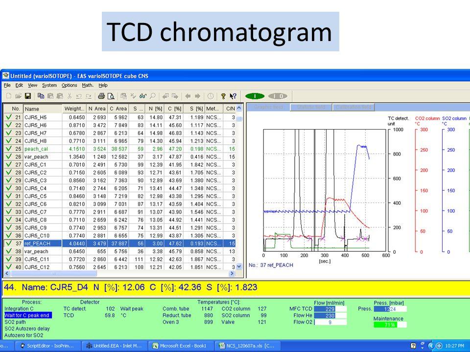 TCD chromatogram