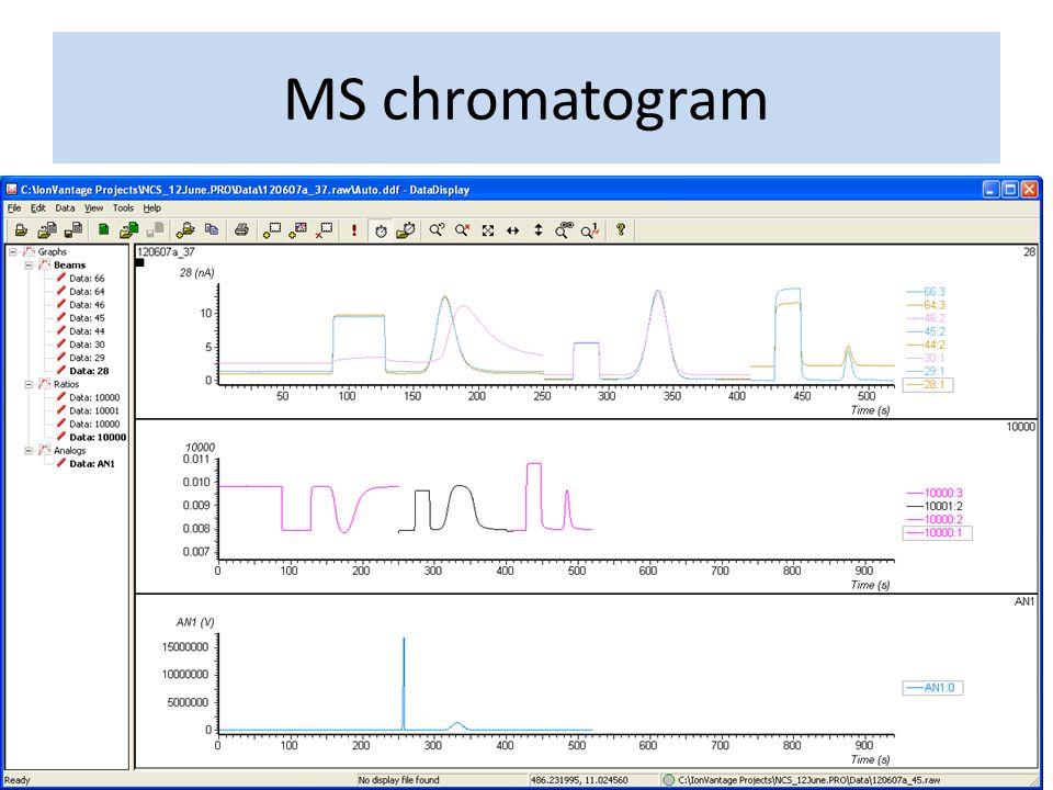 MS chromatogram