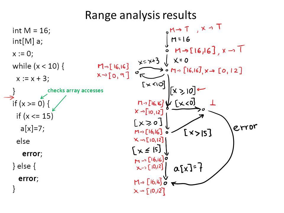 Range analysis results int M = 16; int[M] a; x := 0; while (x < 10) { x := x + 3; } if (x >= 0) { if (x <= 15) a[x]=7; else error; } else { error; } checks array accesses