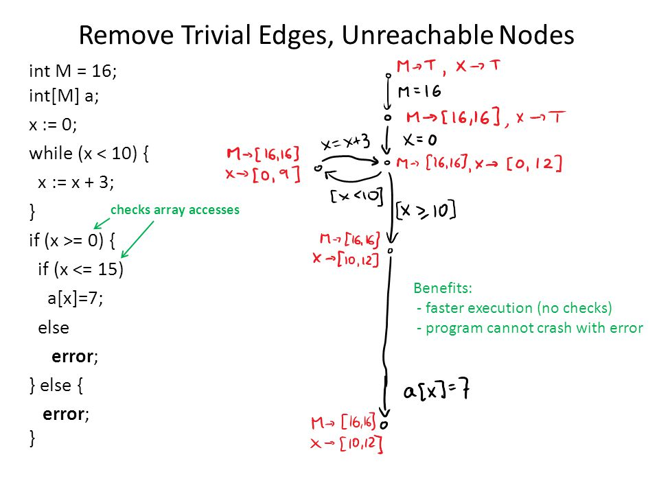 Remove Trivial Edges, Unreachable Nodes int M = 16; int[M] a; x := 0; while (x < 10) { x := x + 3; } if (x >= 0) { if (x <= 15) a[x]=7; else error; } else { error; } checks array accesses Benefits: - faster execution (no checks) - program cannot crash with error
