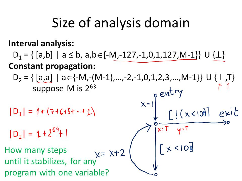 Size of analysis domain Interval analysis: D 1 = { [a,b] | a ≤ b, a,b  {-M,-127,-1,0,1,127,M-1}} U {  } Constant propagation: D 2 = { [a,a] | a  {-M,-(M-1),…,-2,-1,0,1,2,3,…,M-1}} U { ,T} suppose M is 2 63 |D 1 | = |D 2 | = How many steps until it stabilizes, for any program with one variable