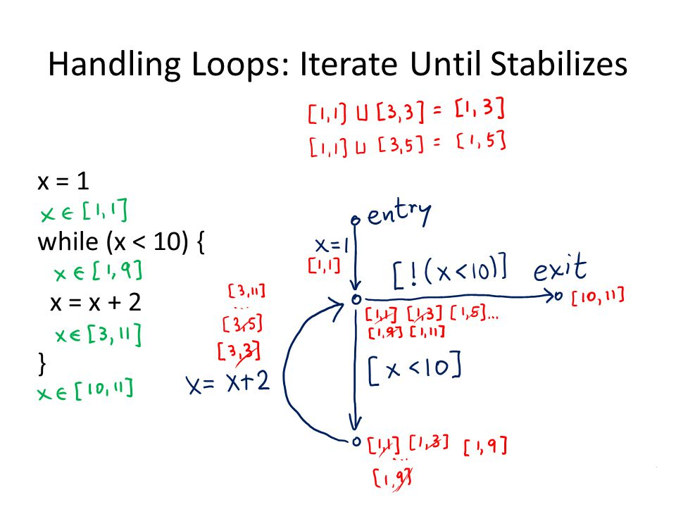Handling Loops: Iterate Until Stabilizes x = 1 while (x < 10) { x = x + 2 }