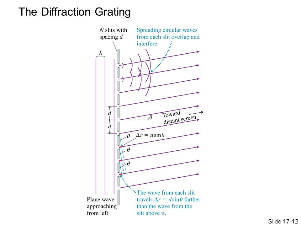 The Diffraction Grating Slide 17-12