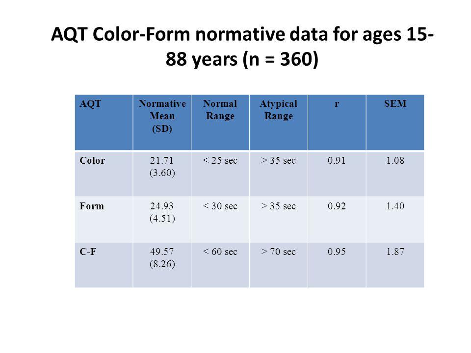 AQT Color-Form normative data for ages 15- 88 years (n = 360) AQTNormative Mean (SD) Normal Range Atypical Range rSEM Color21.71 (3.60) < 25 sec> 35 sec0.911.08 Form24.93 (4.51) < 30 sec> 35 sec0.921.40 C-F49.57 (8.26) < 60 sec> 70 sec0.951.87