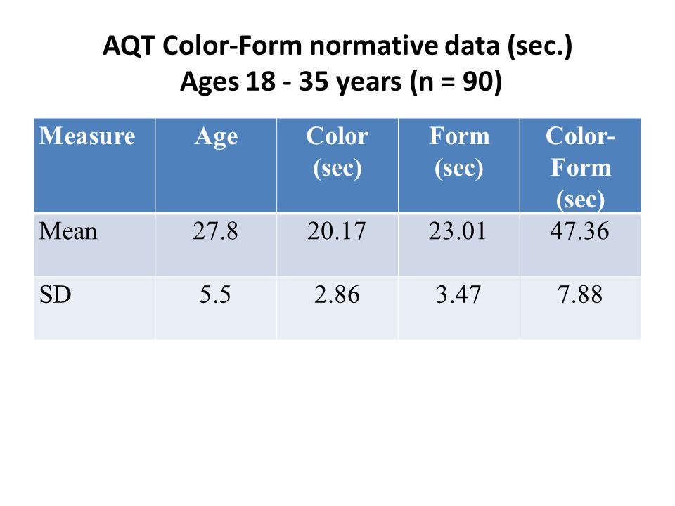AQT Color-Form normative data (sec.) Ages 18 - 35 years (n = 90) MeasureAgeColor (sec) Form (sec) Color- Form (sec) Mean27.820.1723.0147.36 SD5.52.863.477.88