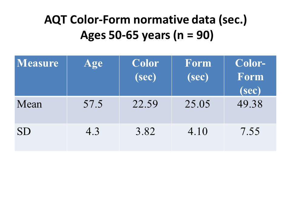 AQT Color-Form normative data (sec.) Ages 50-65 years (n = 90) MeasureAgeColor (sec) Form (sec) Color- Form (sec) Mean57.522.5925.0549.38 SD4.33.824.107.55