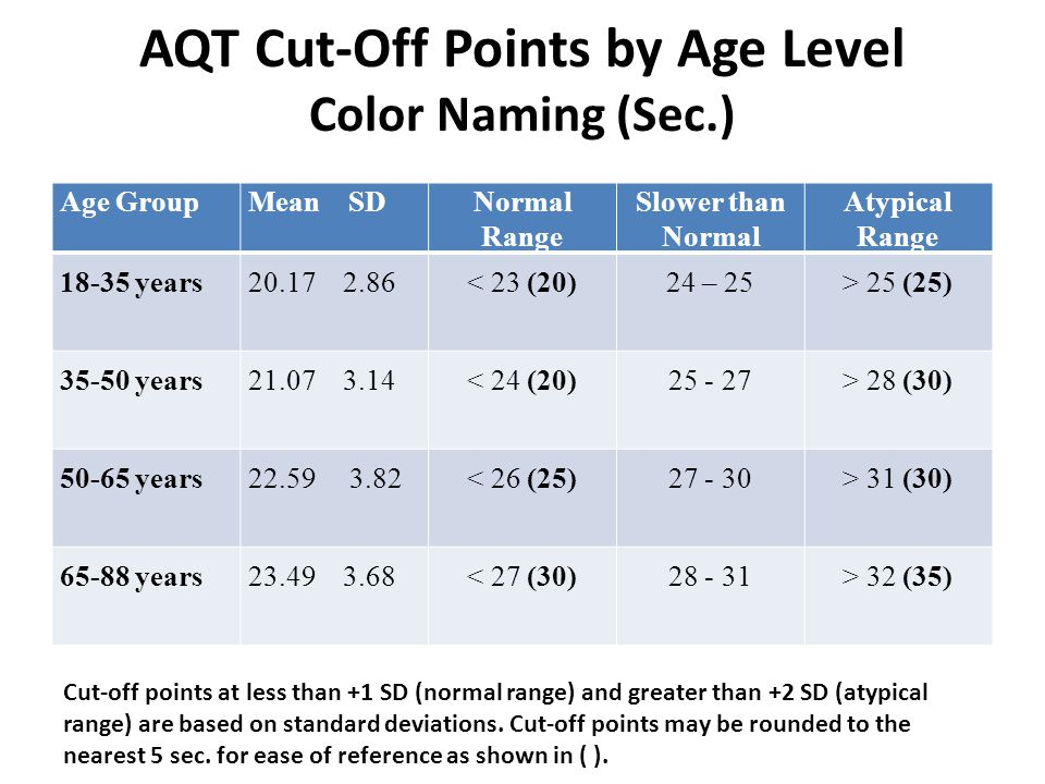 AQT Cut-Off Points by Age Level Color Naming (Sec.) Age GroupMean SDNormal Range Slower than Normal Atypical Range 18-35 years 20.17 2.86< 23 (20)24 – 25> 25 (25) 35-50 years 21.07 3.14< 24 (20)25 - 27> 28 (30) 50-65 years 22.59 3.82< 26 (25)27 - 30> 31 (30) 65-88 years23.49 3.68< 27 (30)28 - 31> 32 (35) Cut-off points at less than +1 SD (normal range) and greater than +2 SD (atypical range) are based on standard deviations.