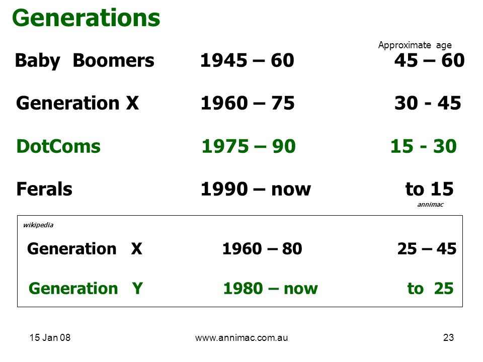 15 Jan 08www.annimac.com.au23 G enerations Baby Boomers 1945 – 60 45 – 60 Generation X 1960 – 75 30 - 45 DotComs 1975 – 90 15 - 30 Ferals 1990 – now to 15 annimac wikipedia Generation X 1960 – 80 25 – 45 Generation Y 1980 – now to 25 Approximate age