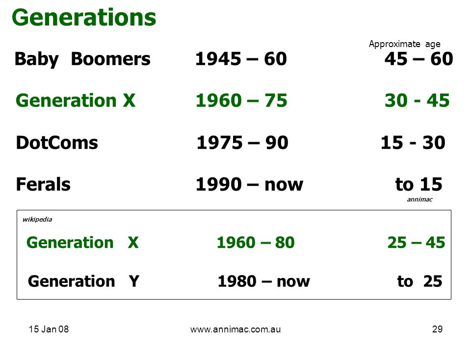 15 Jan 08www.annimac.com.au29 G enerations Baby Boomers 1945 – 60 45 – 60 Generation X 1960 – 75 30 - 45 DotComs 1975 – 90 15 - 30 Ferals 1990 – now to 15 annimac wikipedia Generation X 1960 – 80 25 – 45 Generation Y 1980 – now to 25 Approximate age