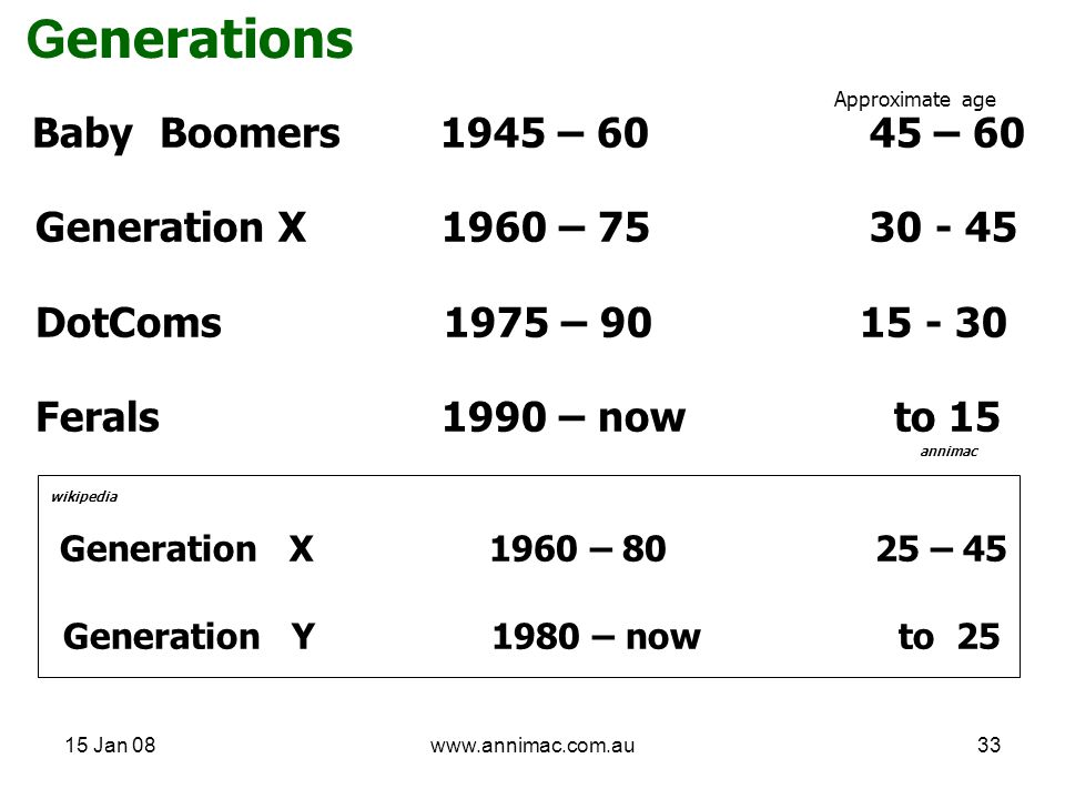 15 Jan 08www.annimac.com.au33 G enerations Baby Boomers 1945 – 60 45 – 60 Generation X 1960 – 75 30 - 45 DotComs 1975 – 90 15 - 30 Ferals 1990 – now t