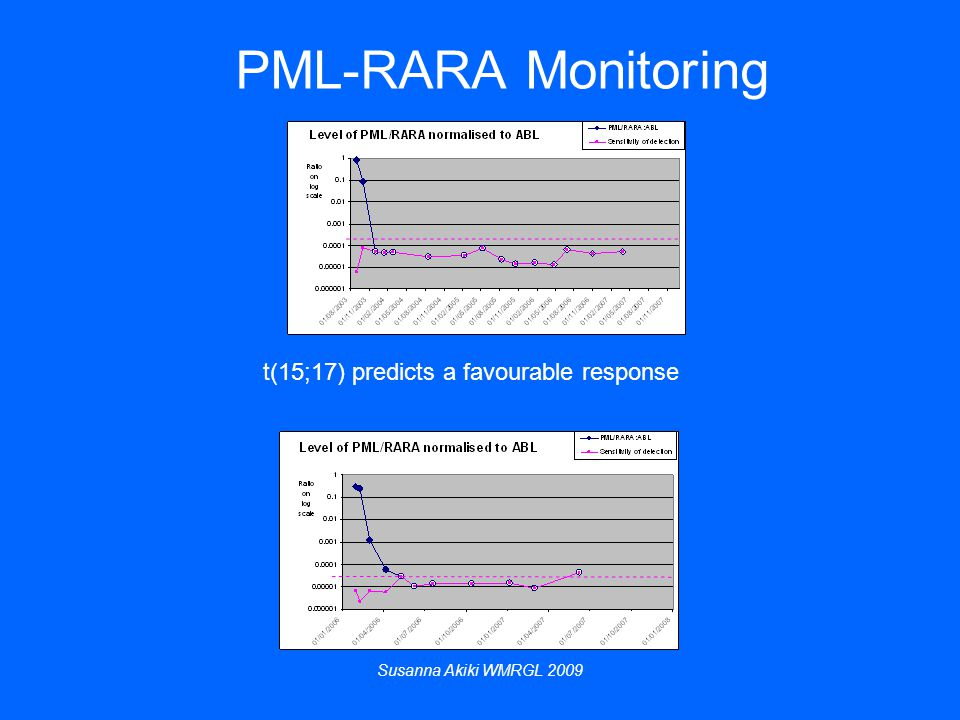 Susanna Akiki WMRGL 2009 PML-RARA Monitoring t(15;17) predicts a favourable response