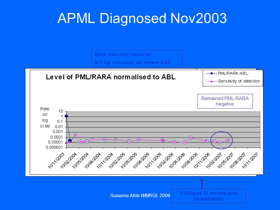 Susanna Akiki WMRGL 2009 APML Diagnosed Nov2003 Good induction response (4.7 log reduction, lab mean= 2.54) .