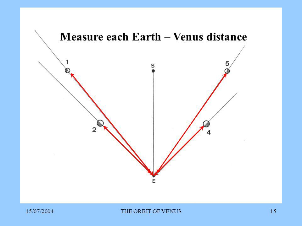 15/07/2004THE ORBIT OF VENUS15 Measure each Earth – Venus distance