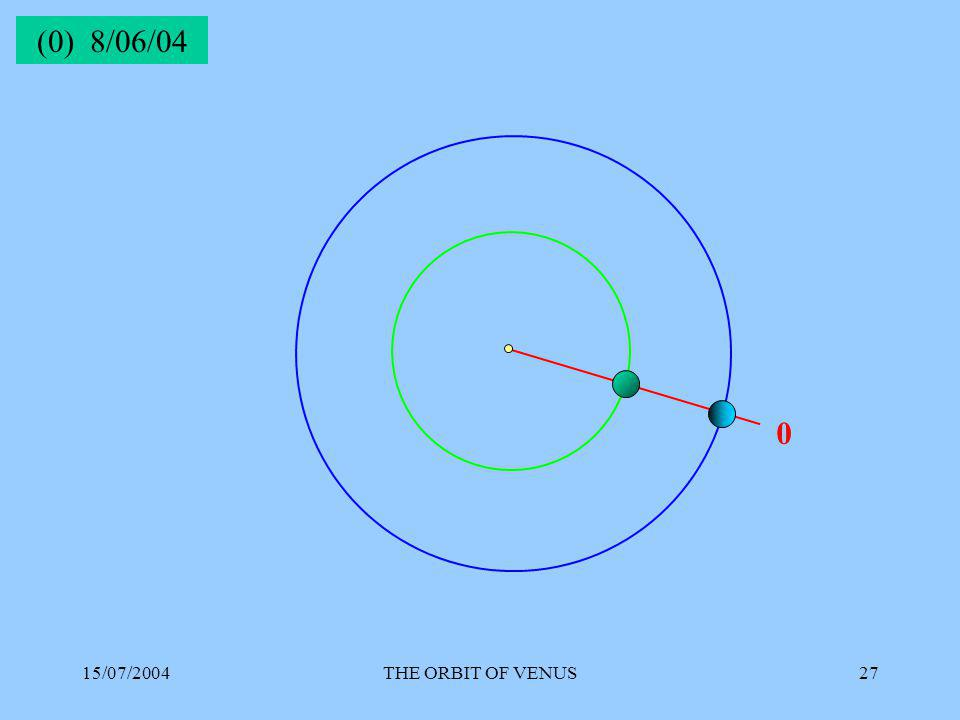 15/07/2004THE ORBIT OF VENUS27 0 (0) 8/06/04