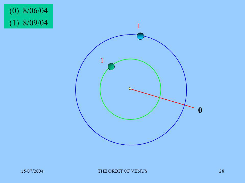 15/07/2004THE ORBIT OF VENUS28 0 (0) 8/06/04 1 1 (1) 8/09/04