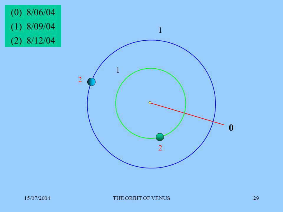 15/07/2004THE ORBIT OF VENUS29 0 (0) 8/06/04 1 1 (1) 8/09/04 2 2 (2) 8/12/04