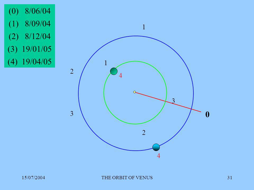 15/07/2004THE ORBIT OF VENUS31 0 (0) 8/06/04 1 1 (1) 8/09/04 2 2 (2) 8/12/04 3 3 (3) 19/01/05 4 4 (4) 19/04/05