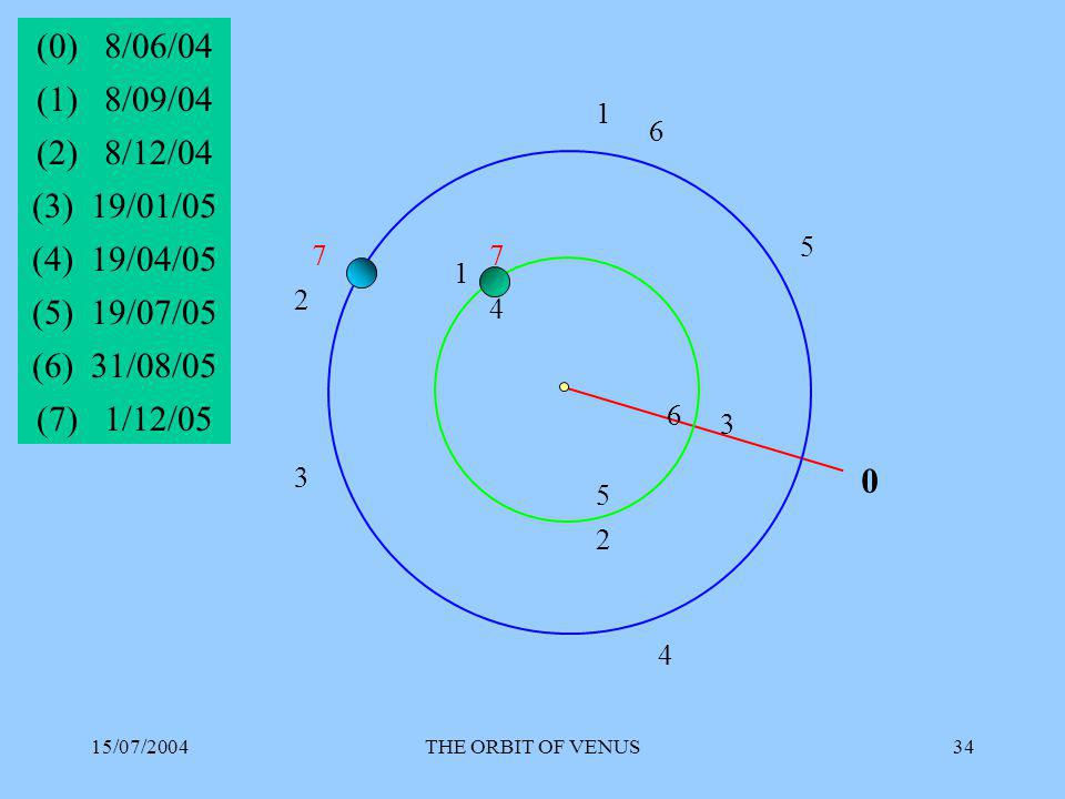15/07/2004THE ORBIT OF VENUS34 0 (0) 8/06/04 1 1 (1) 8/09/04 2 2 (2) 8/12/04 3 3 (3) 19/01/05 4 4 (4) 19/04/05 5 (5) 19/07/05 5 6 6 (6) 31/08/05 77 (7) 1/12/05