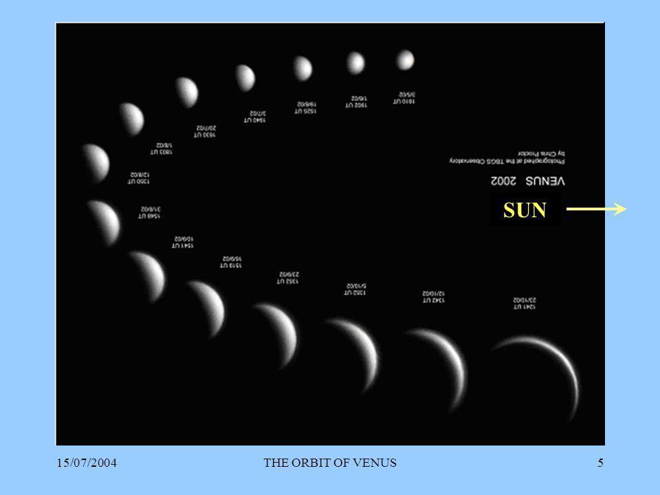 15/07/2004THE ORBIT OF VENUS16 Complete the table SUN - VENUSEARTH - VENUS 1 mm 2 4 5 Mean Distance Sun – Earth = mm