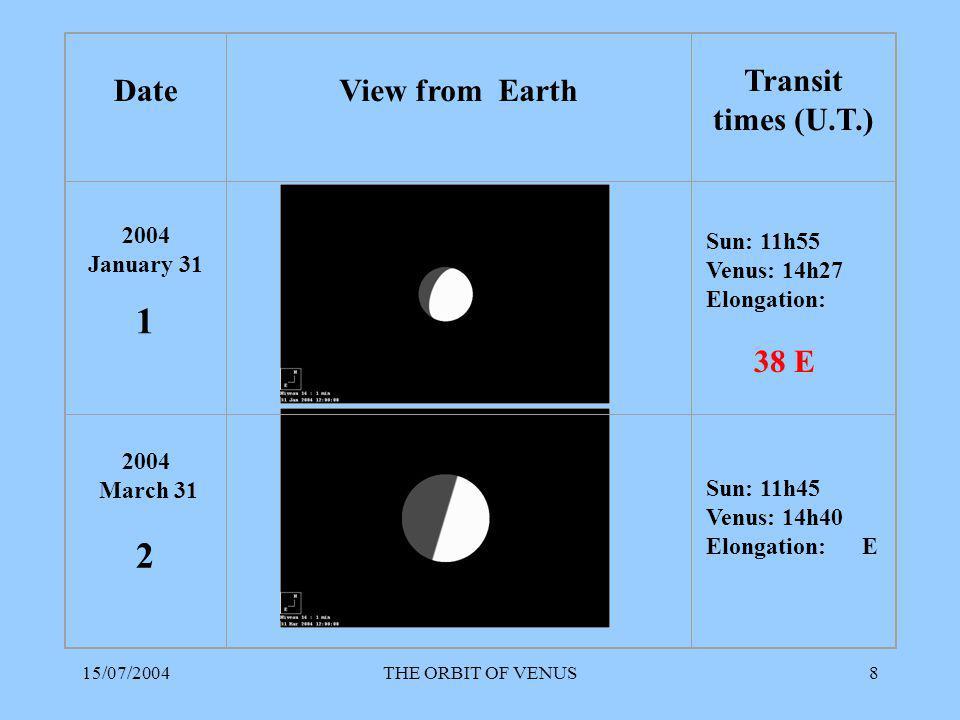 15/07/2004THE ORBIT OF VENUS19 SUN - VENUSEARTH - VENUS Mean 74 mm Distance Sun – Earth = 100 mm 100 mm = 1 Astronomical Unit = 15 x 10 7 km Mean official Sun – Venus distance: 0.723 A.U.
