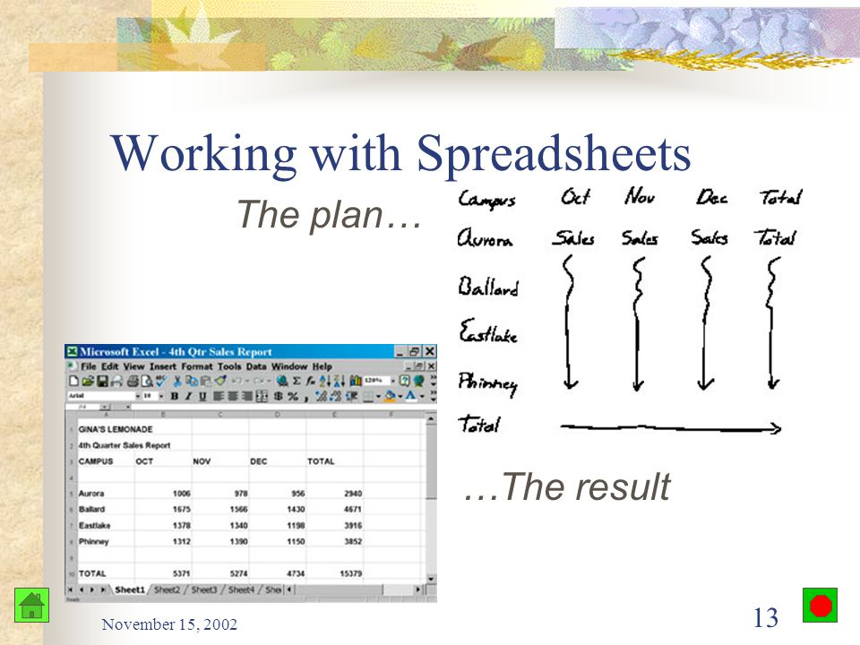November 15, 2002 12 Working with Spreadsheets Plan your inputs & outputs Create sheet based on your plan Edit and proofread as needed Format columns/rows Print Add graphics Provide data security – password, protect