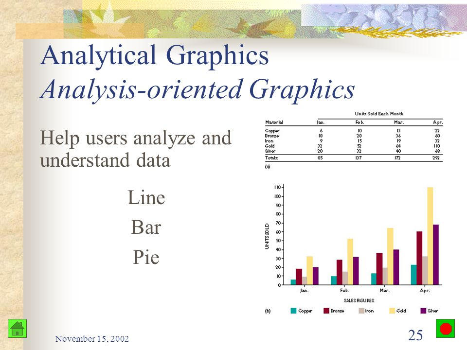 November 15, 2002 24 Business Graphics Analytical graphics View and analyze data Presentation graphics Make a positive impression during a presentatio