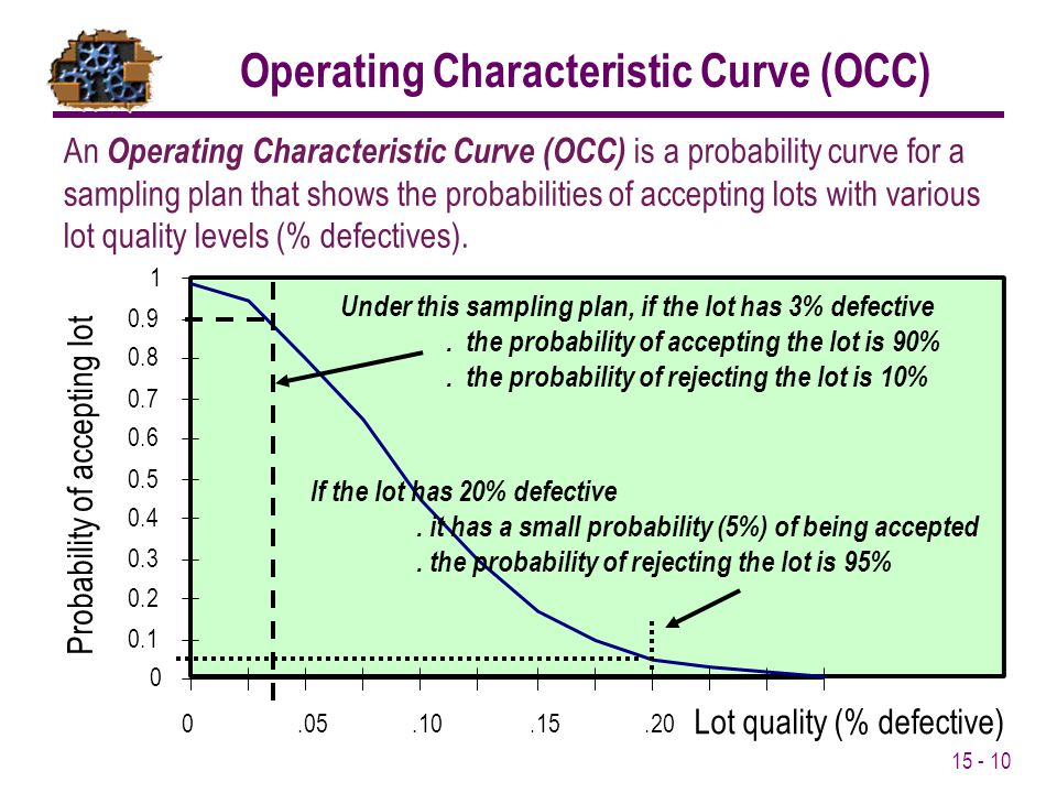 15 - 10 An Operating Characteristic Curve (OCC) is a probability curve for a sampling plan that shows the probabilities of accepting lots with various