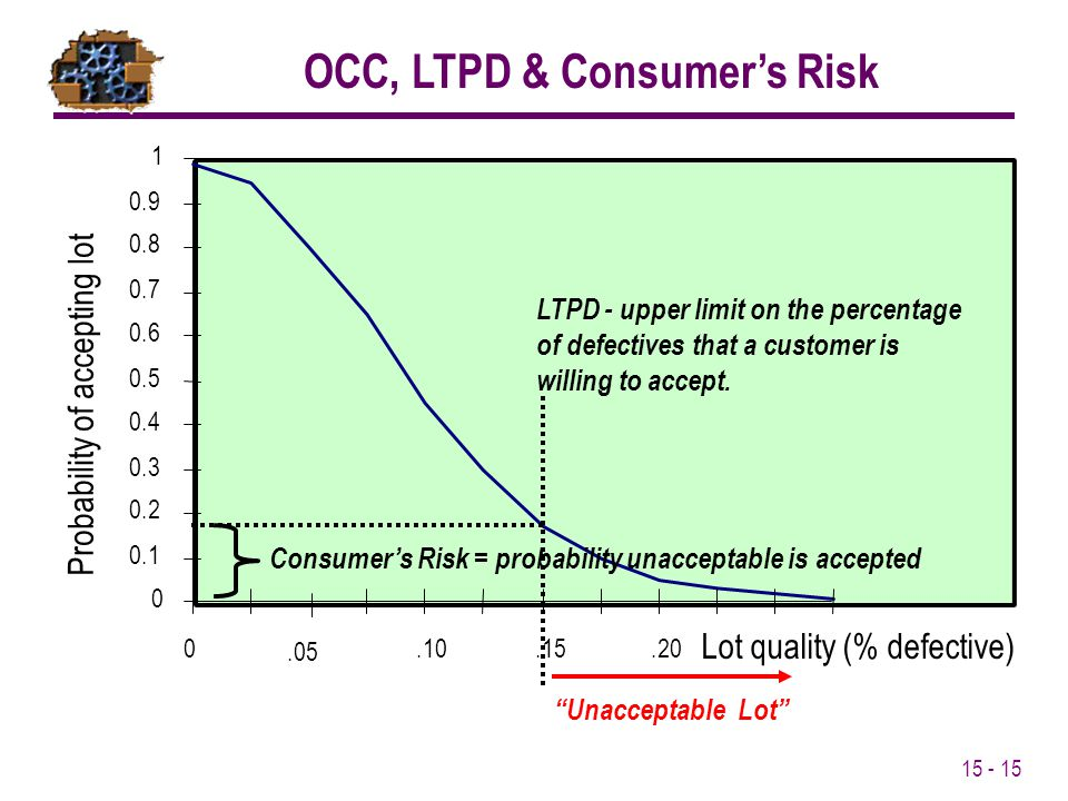 15 - 15 OCC, LTPD & Consumer's Risk 0.2 0.3 0.4 0.5 0.6 0.7 0.8 0.9 1 Probability of accepting lot 0 0.1 0.05.10.15.20 Lot quality (% defective) LTPD
