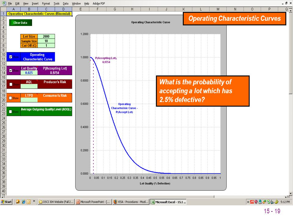 15 - 19 Operating Characteristic Curves What is the probability of accepting a lot which has 2.5% defective?